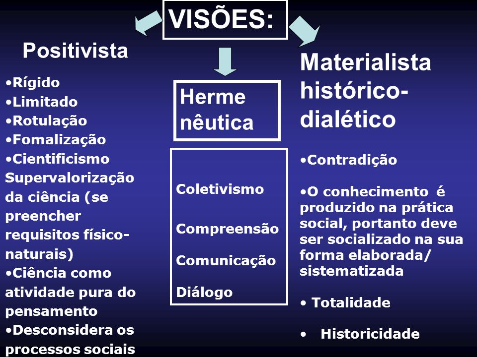 VISÕES: Materialista histórico-dialético Positivista Herme nêutica