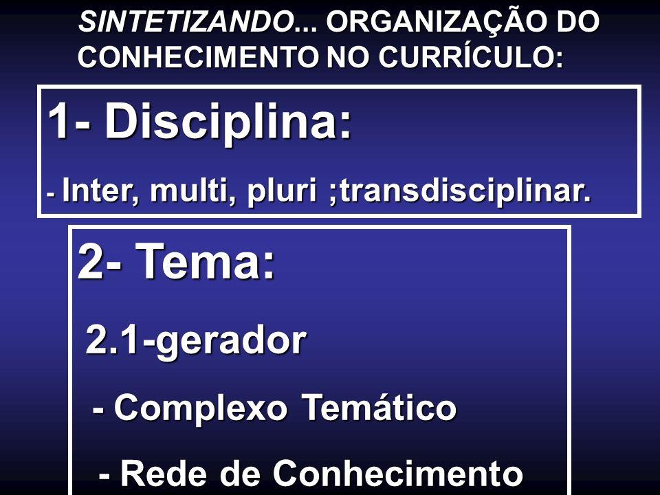 1- Disciplina: 2- Tema: - Rede de Conhecimento