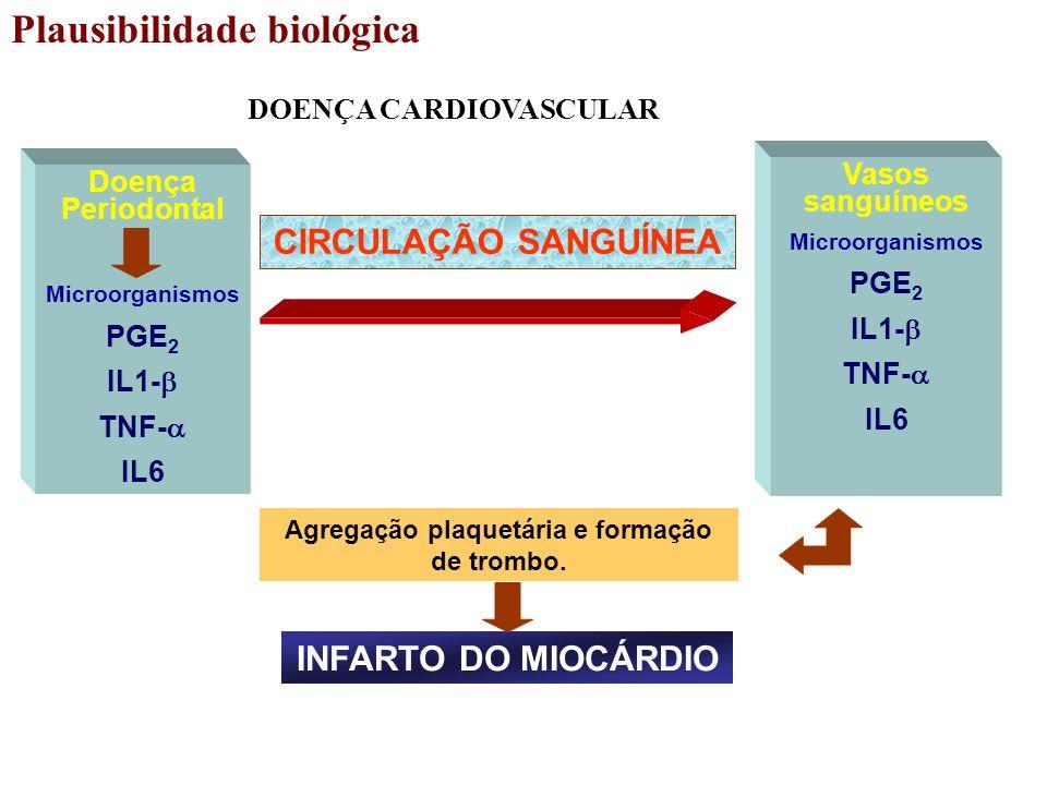 DOENÇA CARDIOVASCULAR Agregação plaquetária e formação de trombo.