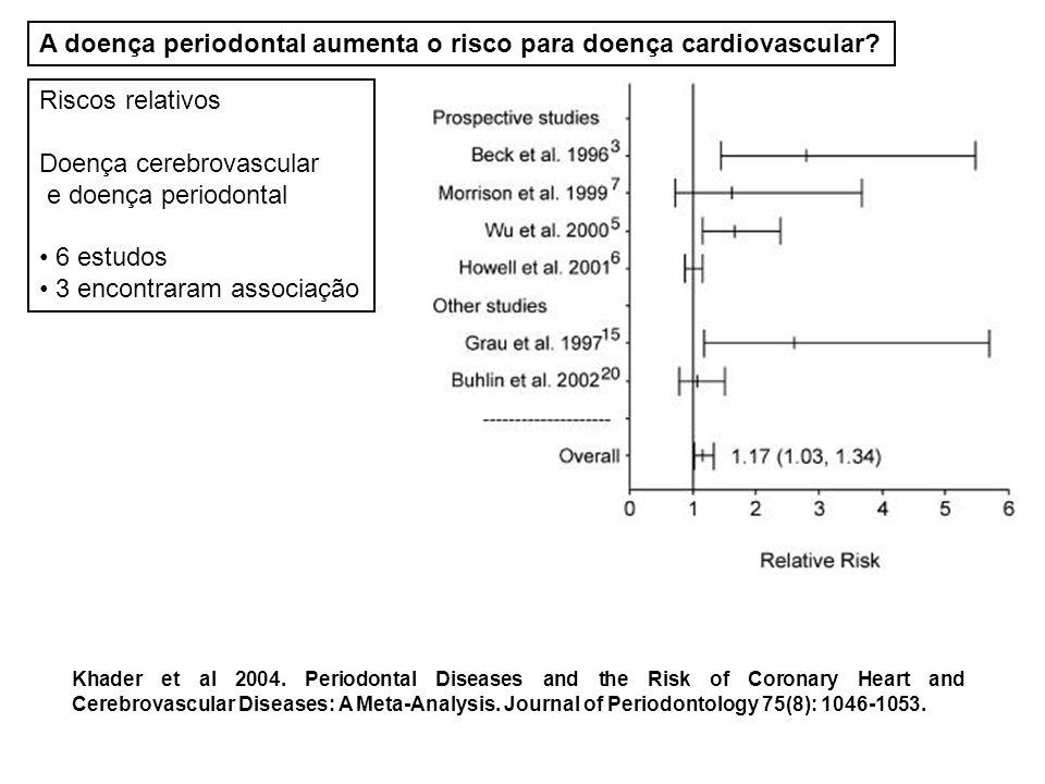 A doença periodontal aumenta o risco para doença cardiovascular
