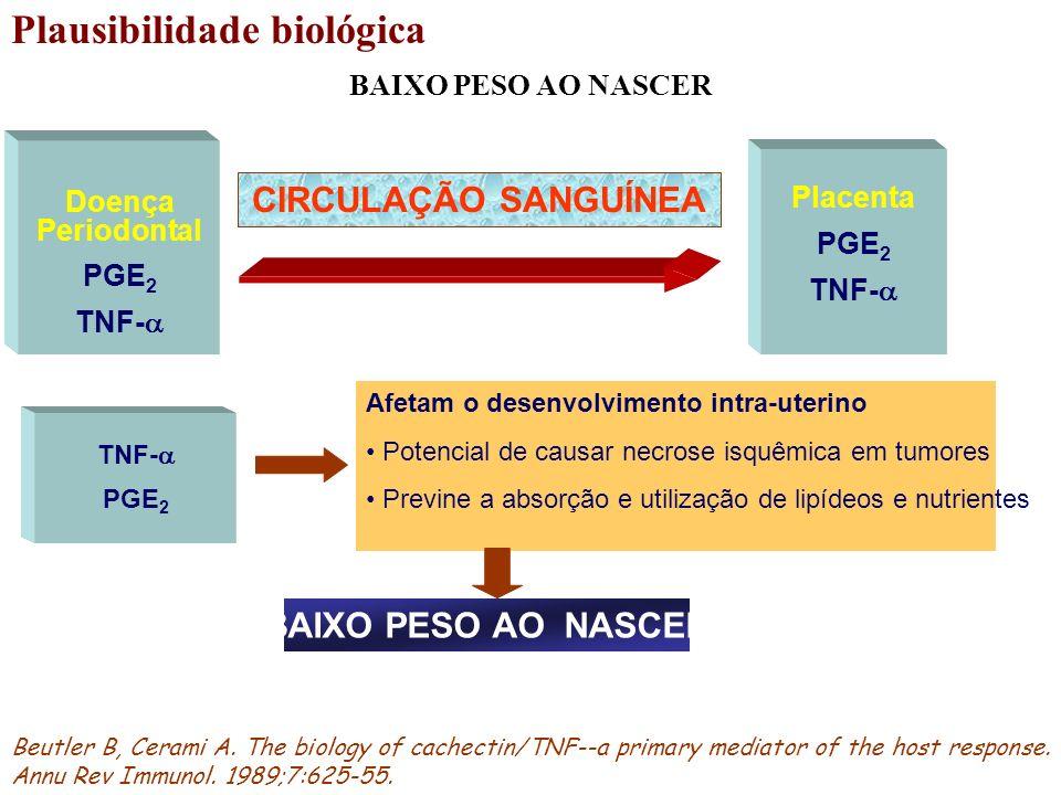 Plausibilidade biológica