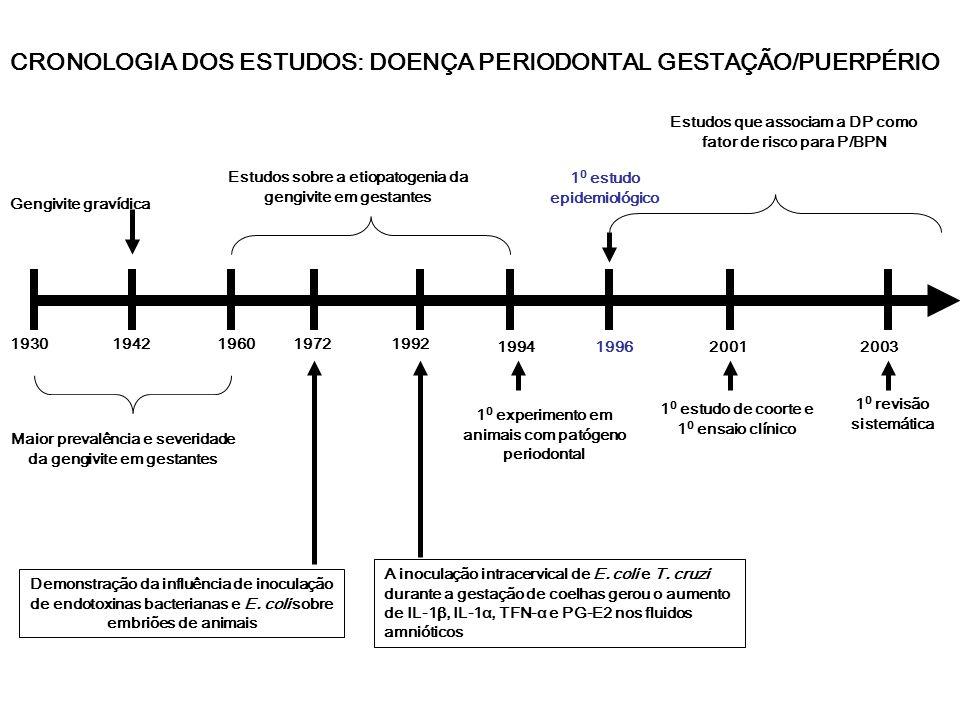 CRONOLOGIA DOS ESTUDOS: DOENÇA PERIODONTAL GESTAÇÃO/PUERPÉRIO