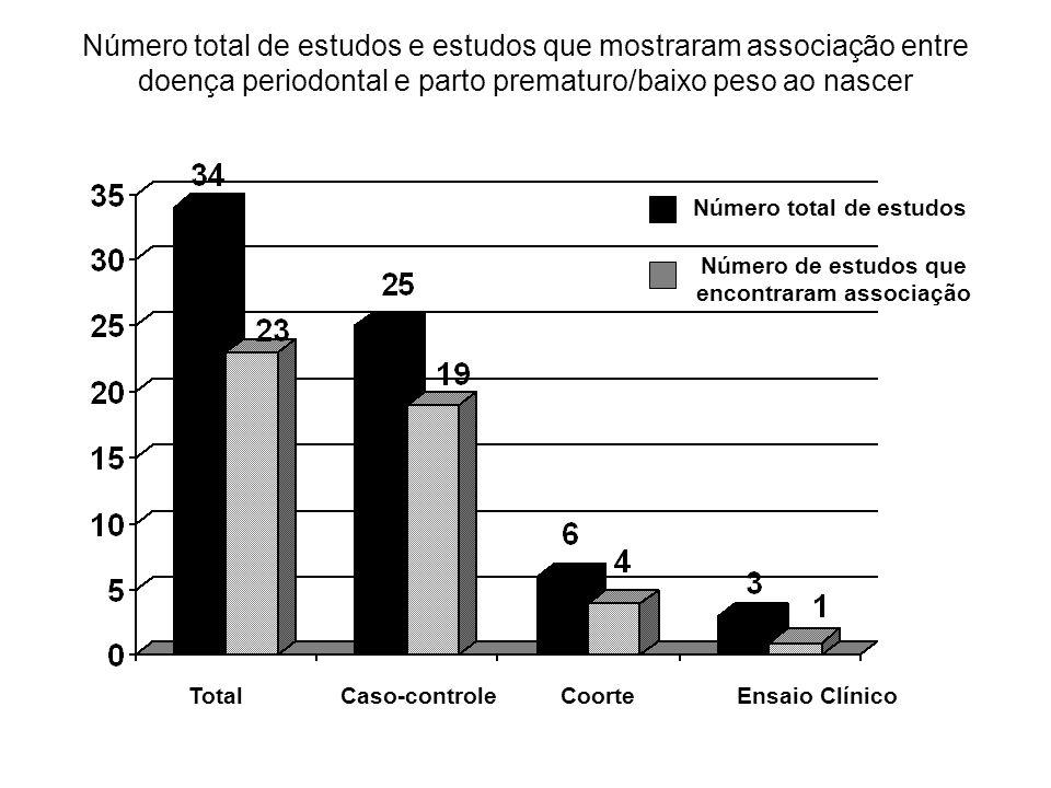 Número de estudos que encontraram associação
