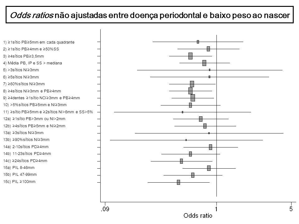 Odds ratios não ajustadas entre doença periodontal e baixo peso ao nascer