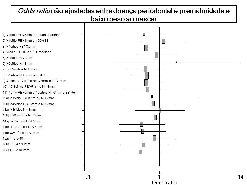 Odds ratio não ajustadas entre doença periodontal e prematuridade e
