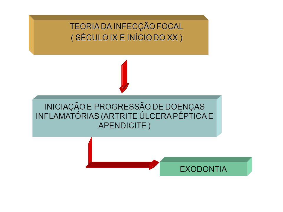TEORIA DA INFECÇÃO FOCAL ( SÉCULO IX E INÍCIO DO XX )