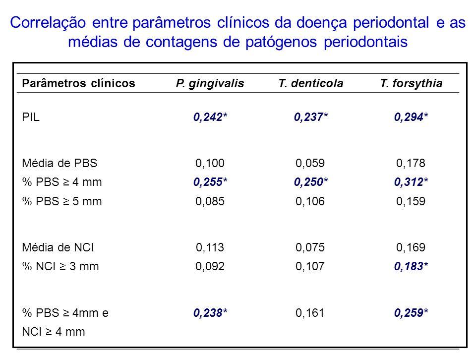Correlação entre parâmetros clínicos da doença periodontal e as médias de contagens de patógenos periodontais