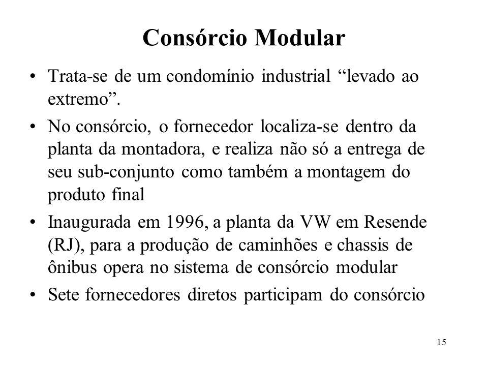 Consórcio Modular Trata-se de um condomínio industrial levado ao extremo .