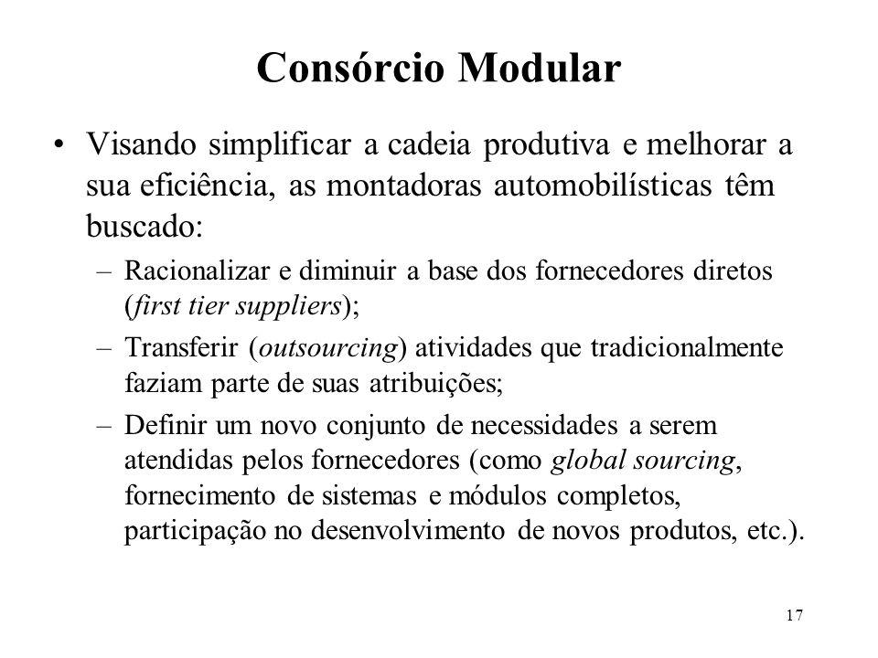 Consórcio Modular Visando simplificar a cadeia produtiva e melhorar a sua eficiência, as montadoras automobilísticas têm buscado: