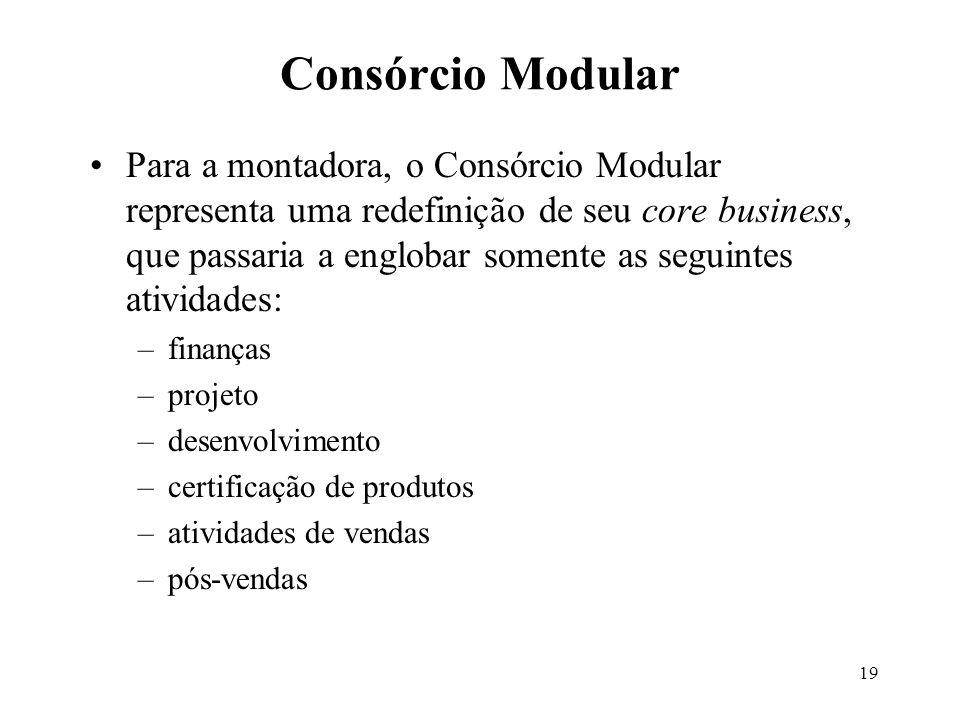 Consórcio Modular