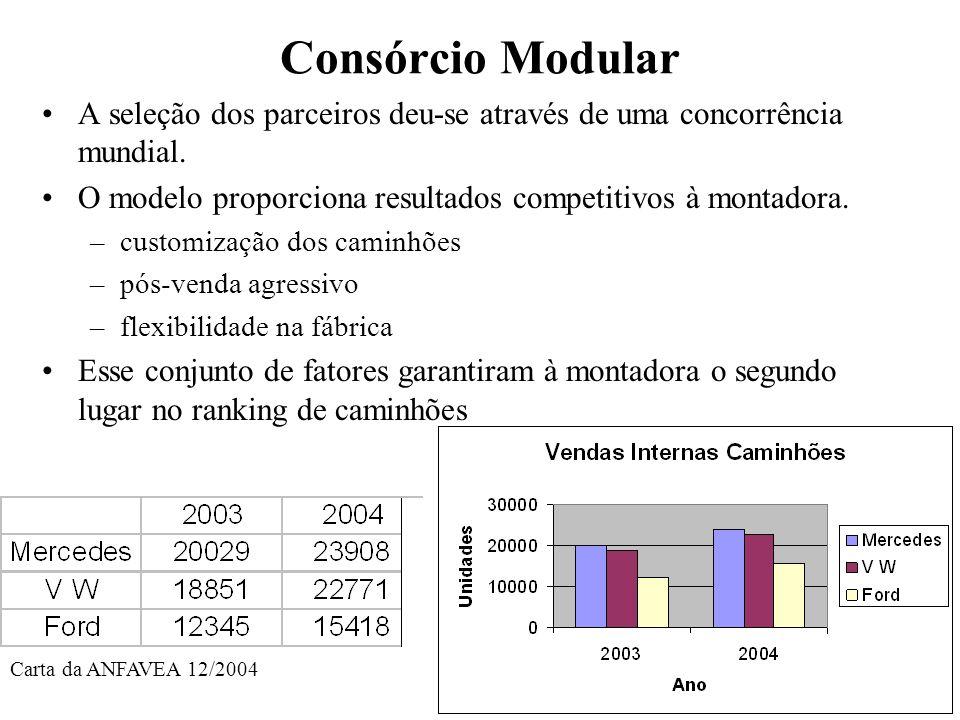 Consórcio Modular A seleção dos parceiros deu-se através de uma concorrência mundial. O modelo proporciona resultados competitivos à montadora.