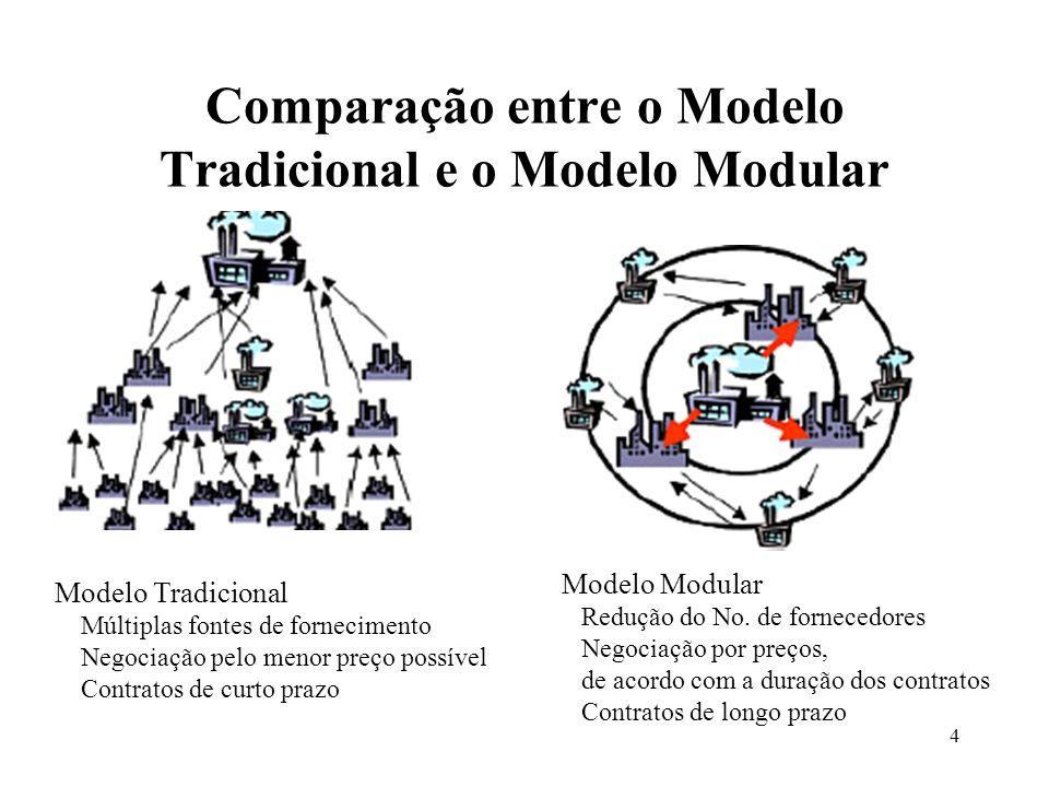 Comparação entre o Modelo Tradicional e o Modelo Modular