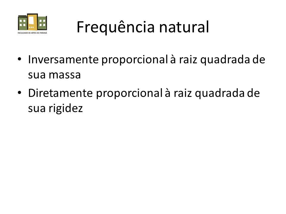 Frequência natural Inversamente proporcional à raiz quadrada de sua massa.