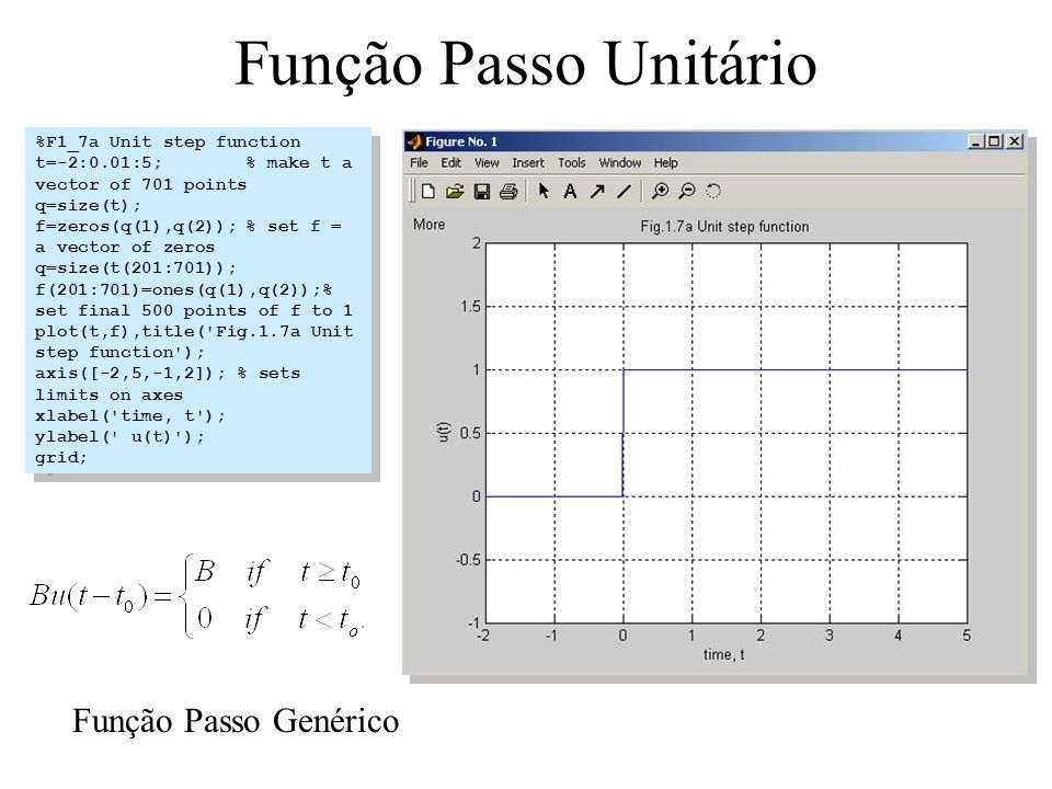 Função Passo Unitário Função Passo Genérico %F1_7a Unit step function