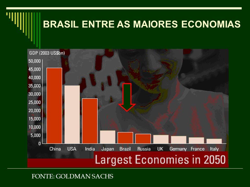 BRASIL ENTRE AS MAIORES ECONOMIAS