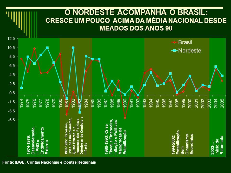 O NORDESTE ACOMPANHA O BRASIL: CRESCE UM POUCO ACIMA DA MÉDIA NACIONAL DESDE MEADOS DOS ANOS 90