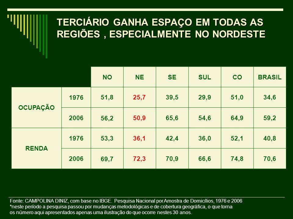 TERCIÁRIO GANHA ESPAÇO EM TODAS AS REGIÕES , ESPECIALMENTE NO NORDESTE