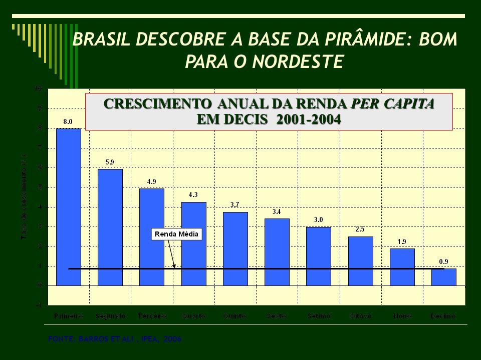 BRASIL DESCOBRE A BASE DA PIRÂMIDE: BOM PARA O NORDESTE