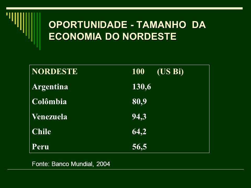 OPORTUNIDADE - TAMANHO DA ECONOMIA DO NORDESTE