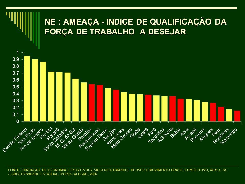NE : AMEAÇA - INDICE DE QUALIFICAÇÃO DA FORÇA DE TRABALHO A DESEJAR