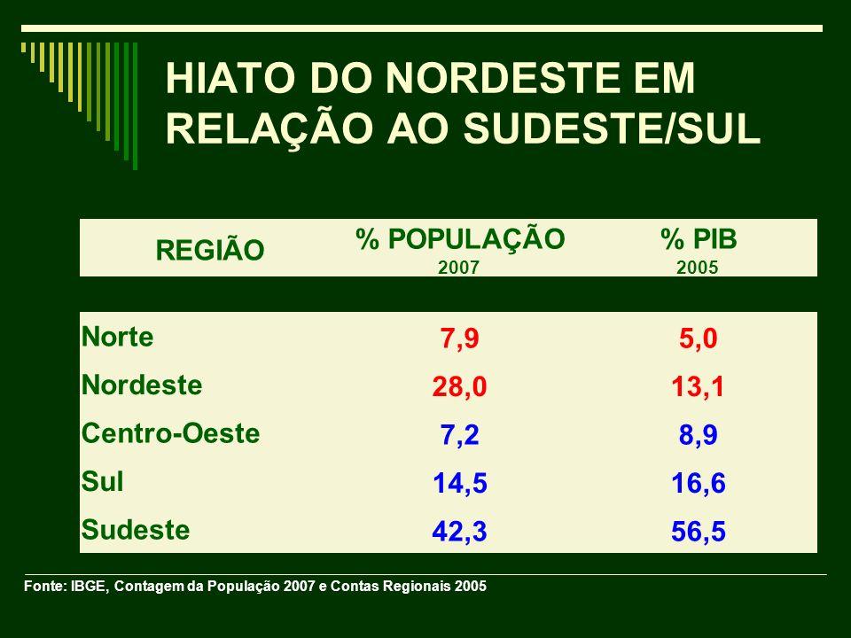 HIATO DO NORDESTE EM RELAÇÃO AO SUDESTE/SUL