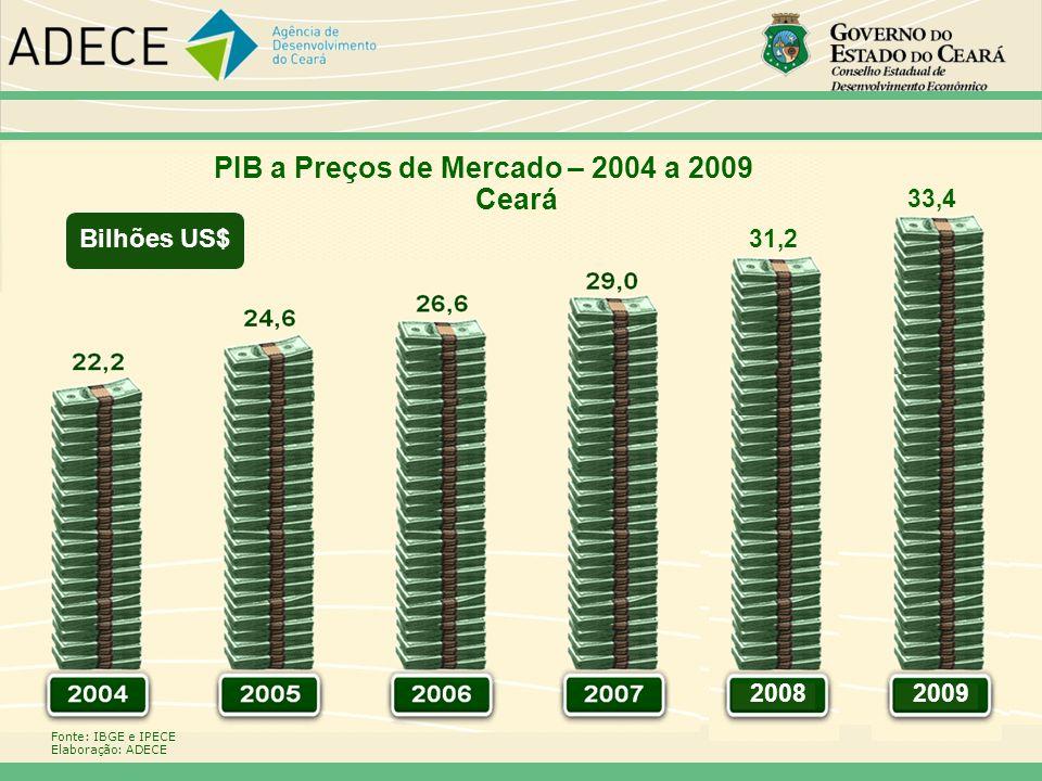 PIB a Preços de Mercado – 2004 a 2009 Ceará