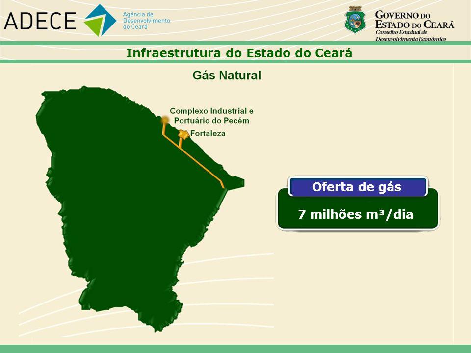 Oferta de gás 7 milhões m³/dia