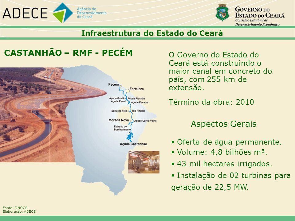 CASTANHÃO – RMF - PECÉM Aspectos Gerais 22222222
