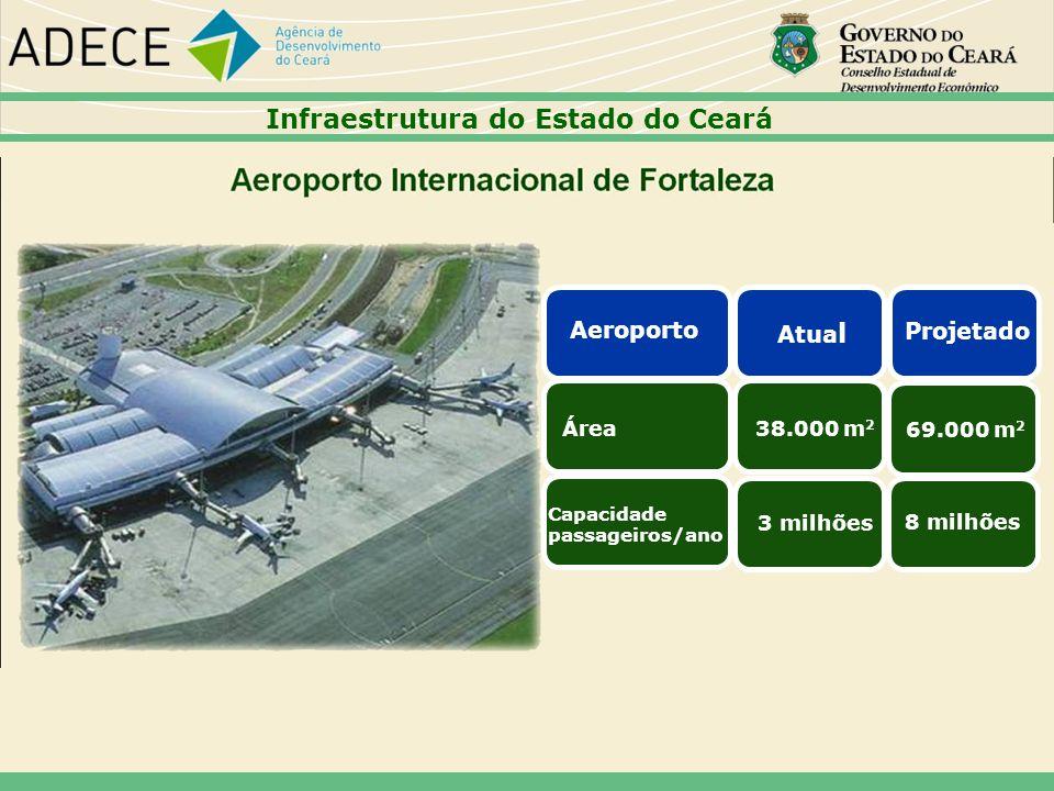 Infraestrutura do Estado do Ceará