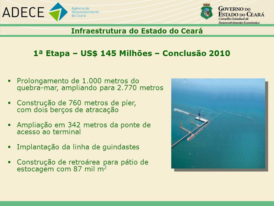 1ª Etapa – US$ 145 Milhões – Conclusão 2010