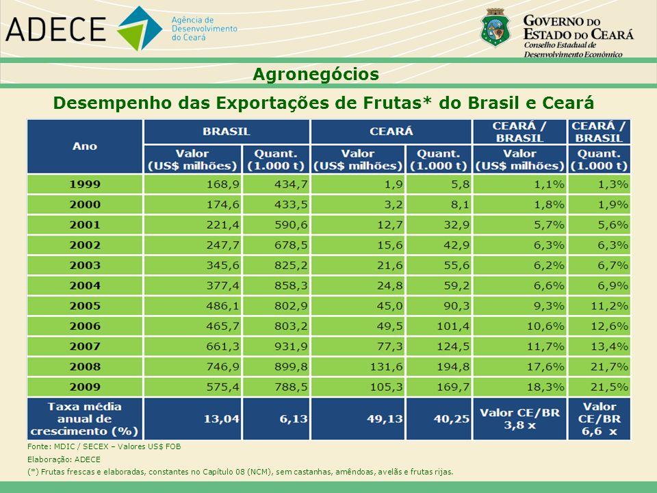 Desempenho das Exportações de Frutas* do Brasil e Ceará