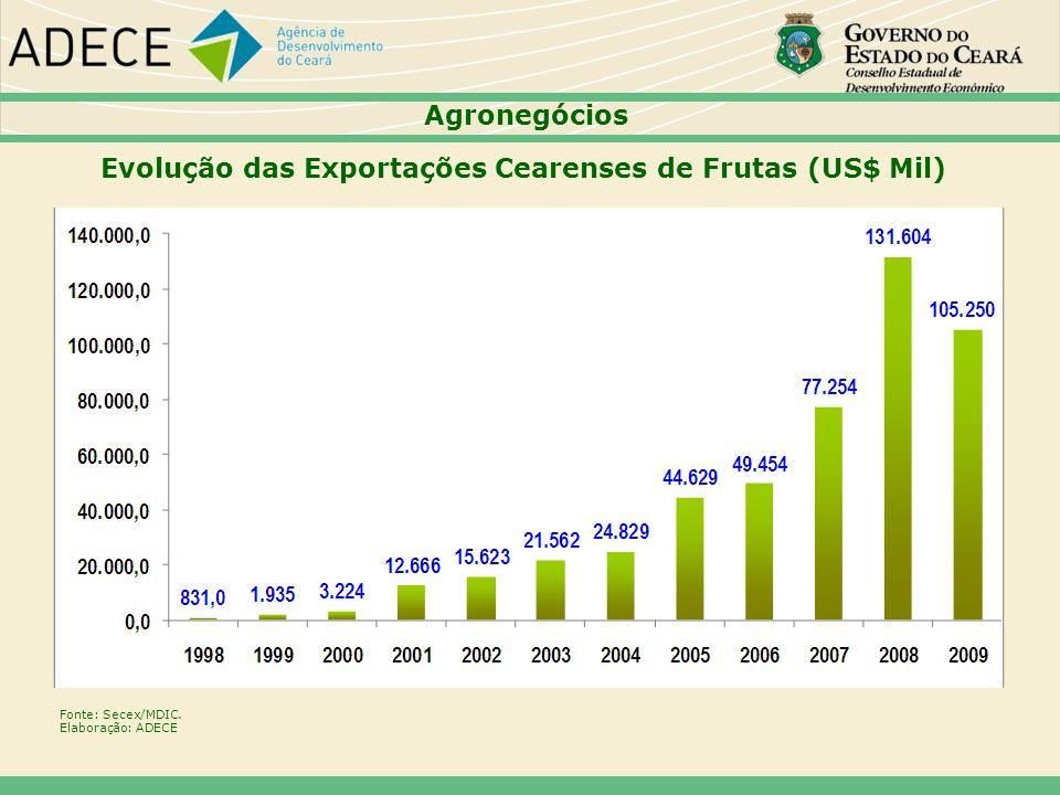 Evolução das Exportações Cearenses de Frutas (US$ Mil)