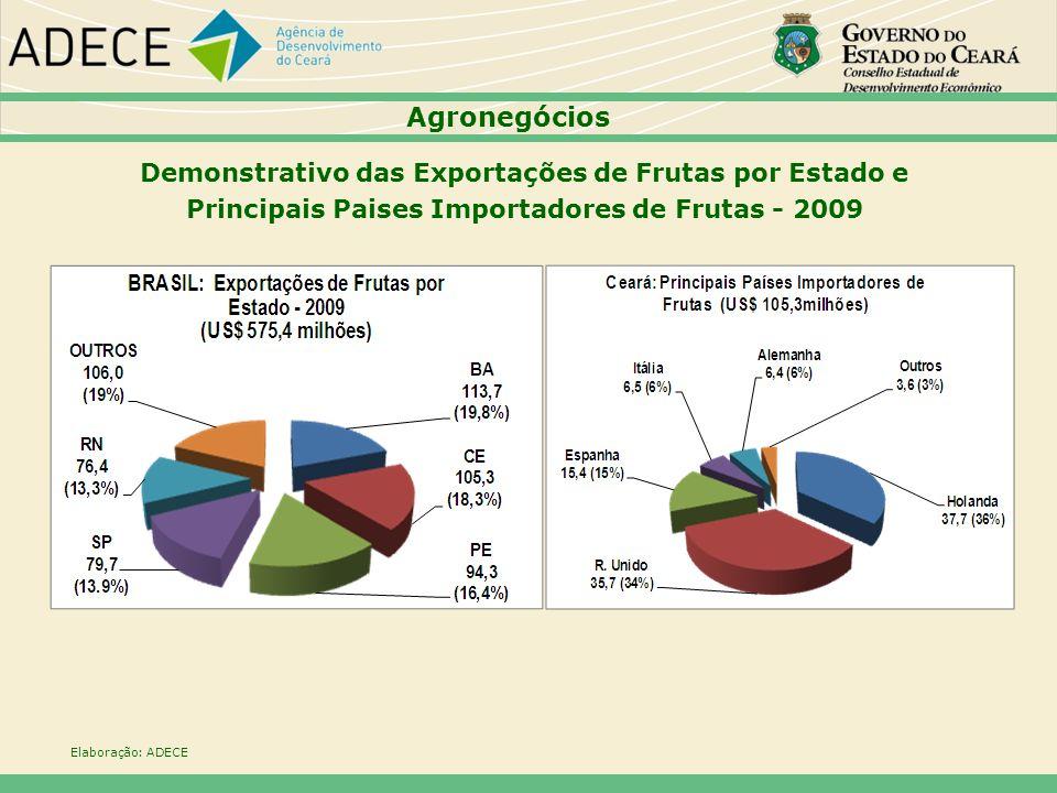 Agronegócios Demonstrativo das Exportações de Frutas por Estado e