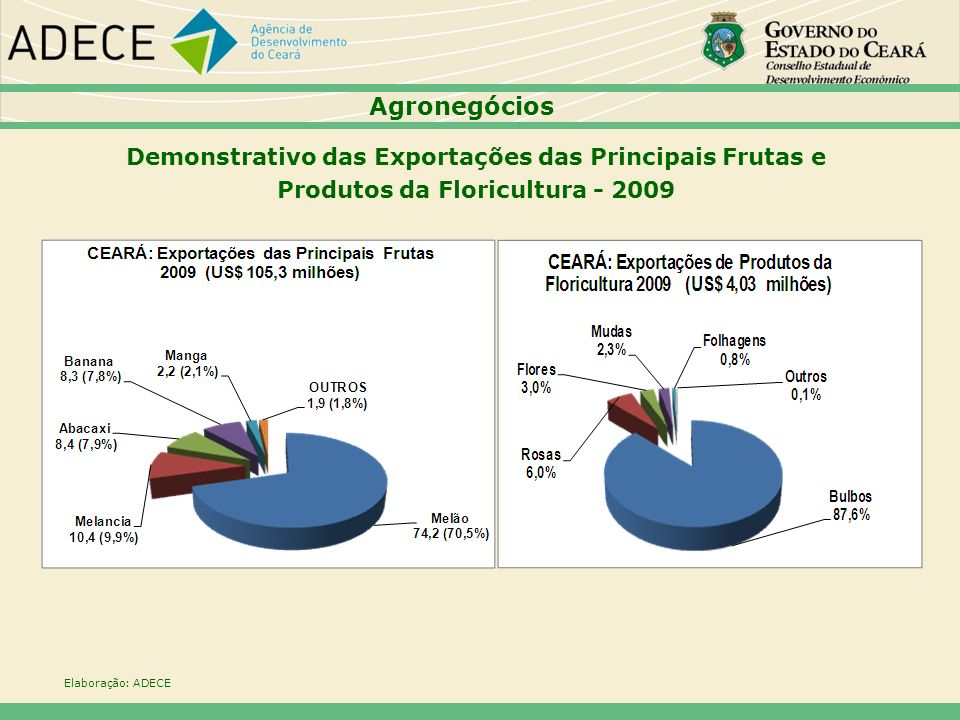 Agronegócios Demonstrativo das Exportações das Principais Frutas e