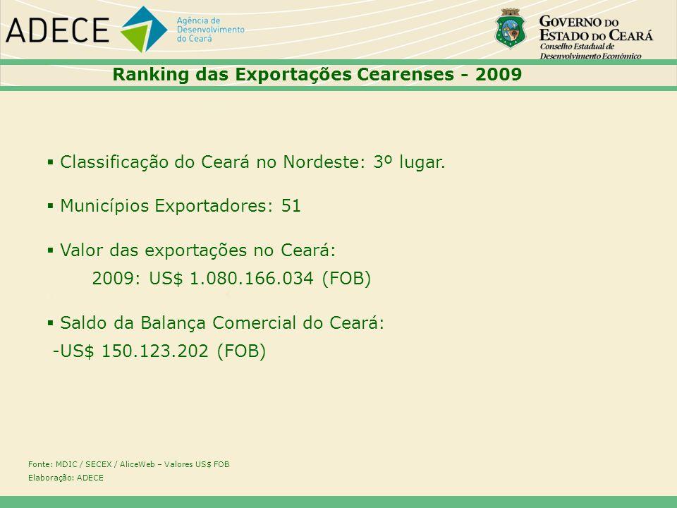 Ranking das Exportações Cearenses - 2009
