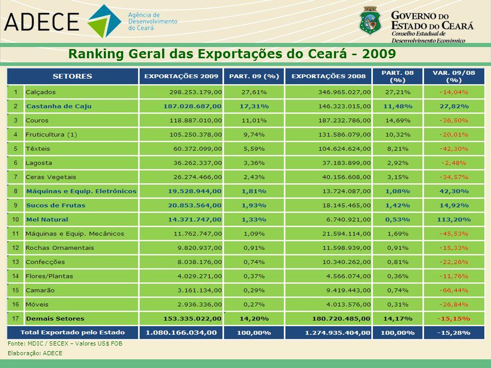 Ranking Geral das Exportações do Ceará - 2009