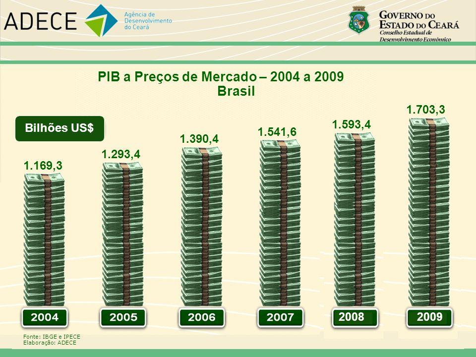 PIB a Preços de Mercado – 2004 a 2009 Brasil