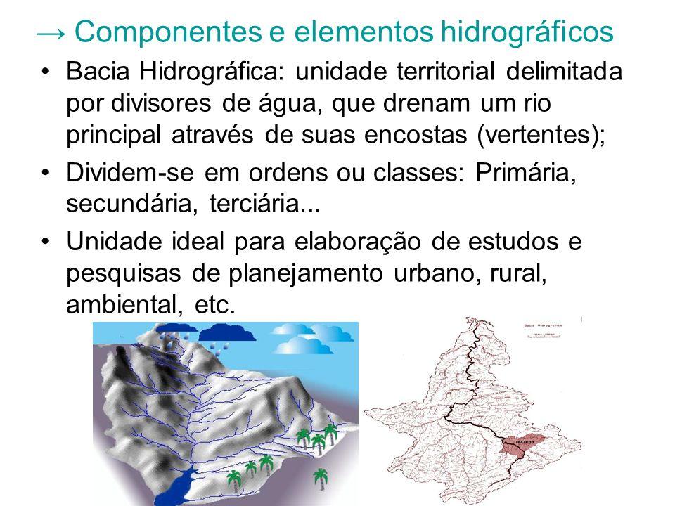 → Componentes e elementos hidrográficos