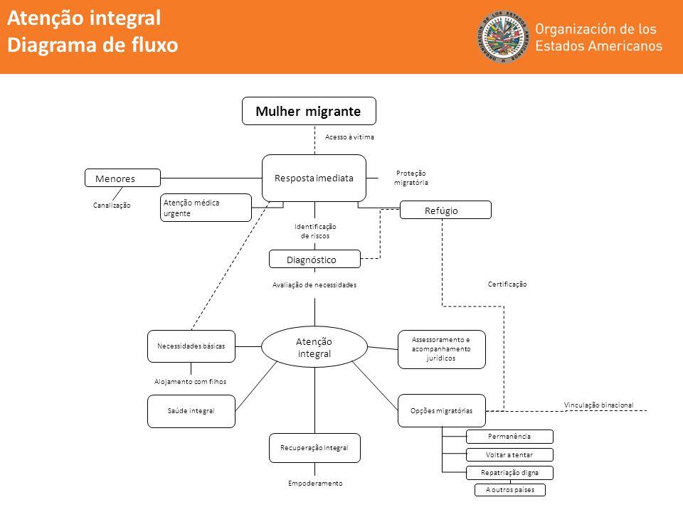 Atenção integral Diagrama de fluxo Mulher migrante Resposta imediata