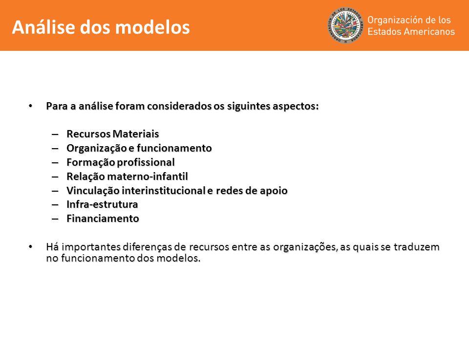 Análise dos modelos Para a análise foram considerados os siguintes aspectos: Recursos Materiais. Organização e funcionamento.
