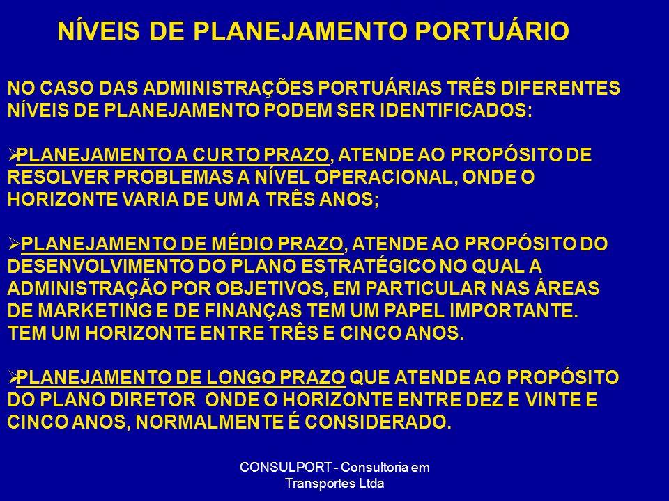 NÍVEIS DE PLANEJAMENTO PORTUÁRIO
