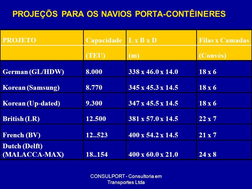 CONSULPORT - Consultoria em Transportes Ltda