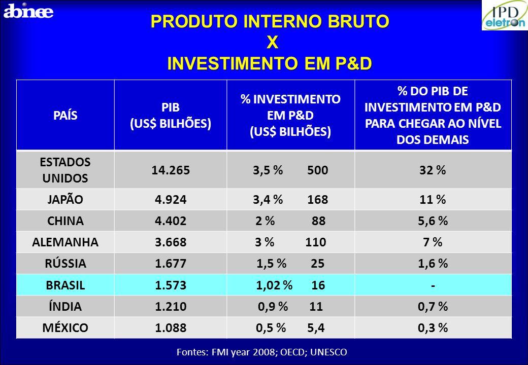 Produto Interno Bruto x Investimento em P&D