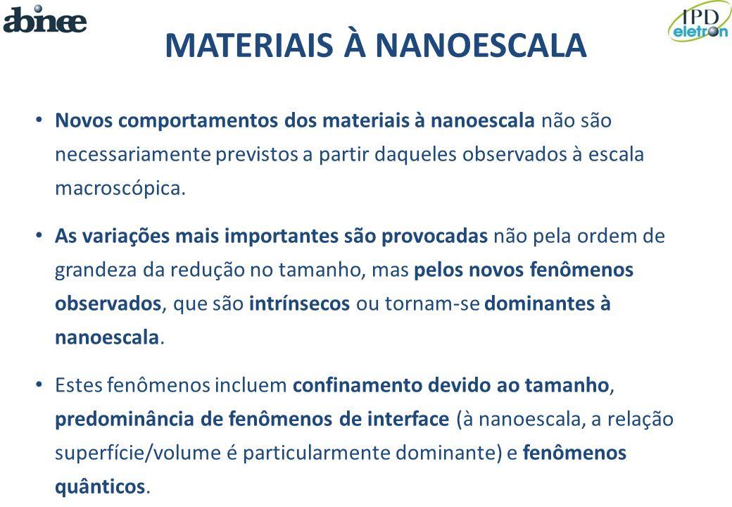 MATERIAIS À NANOESCALA