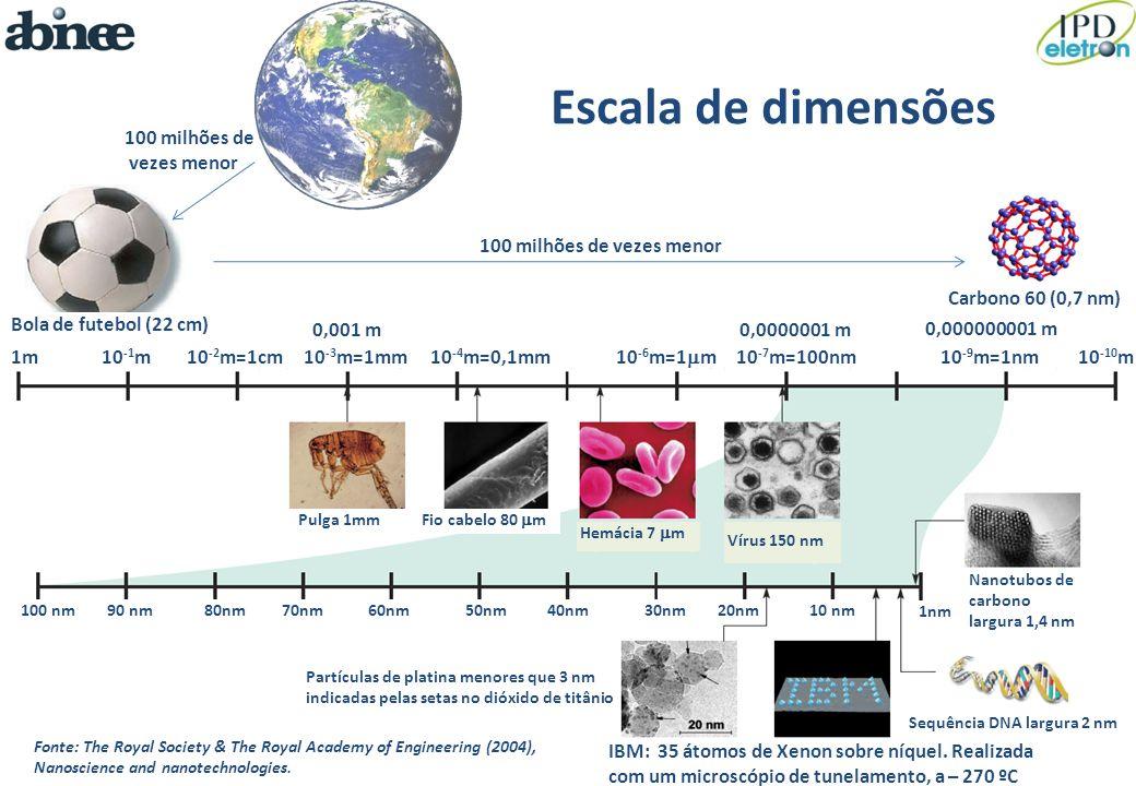 Escala de dimensões 100 milhões de vezes menor