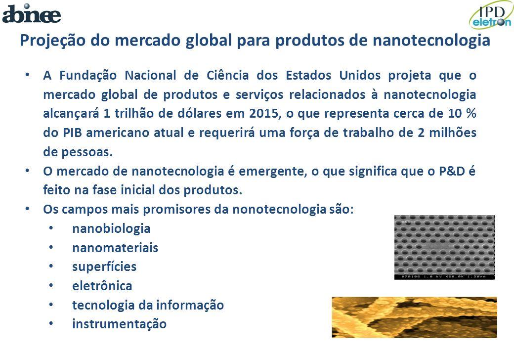 Projeção do mercado global para produtos de nanotecnologia