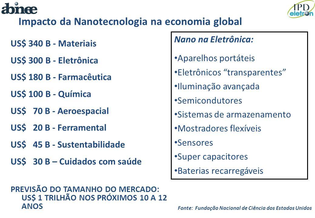 Impacto da Nanotecnologia na economia global