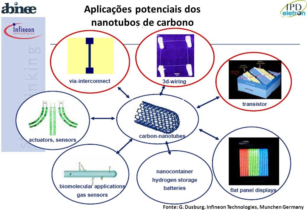 Aplicações potenciais dos nanotubos de carbono