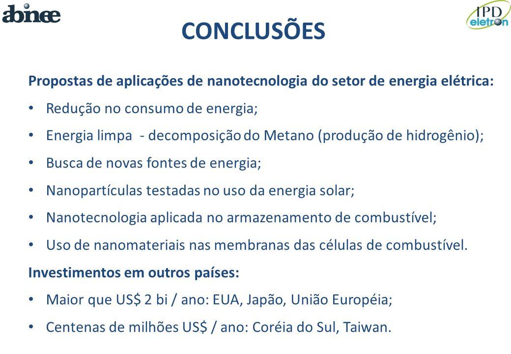 CONCLUSÕES Propostas de aplicações de nanotecnologia do setor de energia elétrica: Redução no consumo de energia;