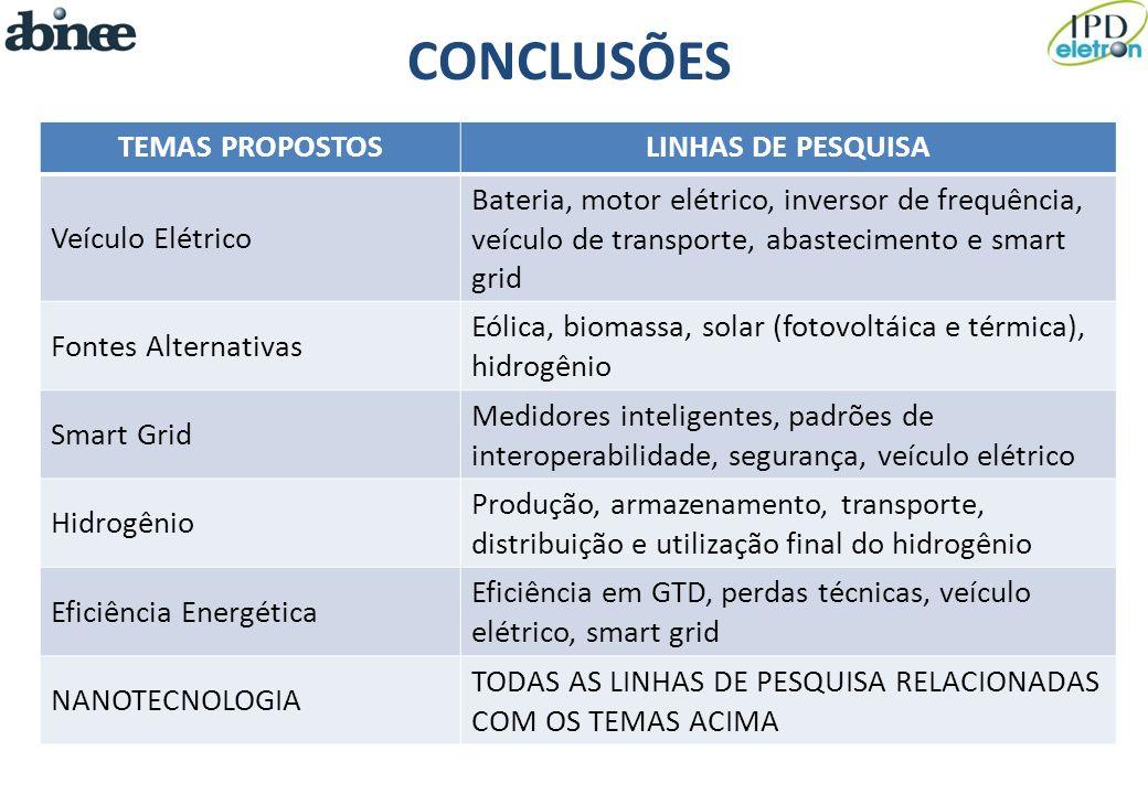 CONCLUSÕES TEMAS PROPOSTOS LINHAS DE PESQUISA Veículo Elétrico